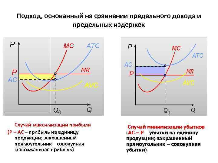 Подход, основанный на сравнении предельного дохода и предельных издержек Случай максимизации прибыли (Р –