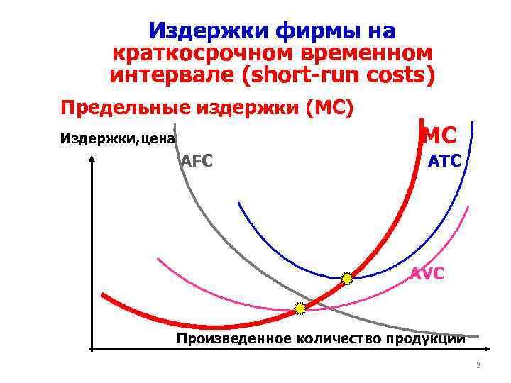 Издержки фирмы на краткосрочном временном интервале (short-run costs) Предельные издержки (MC) MC Издержки, цена