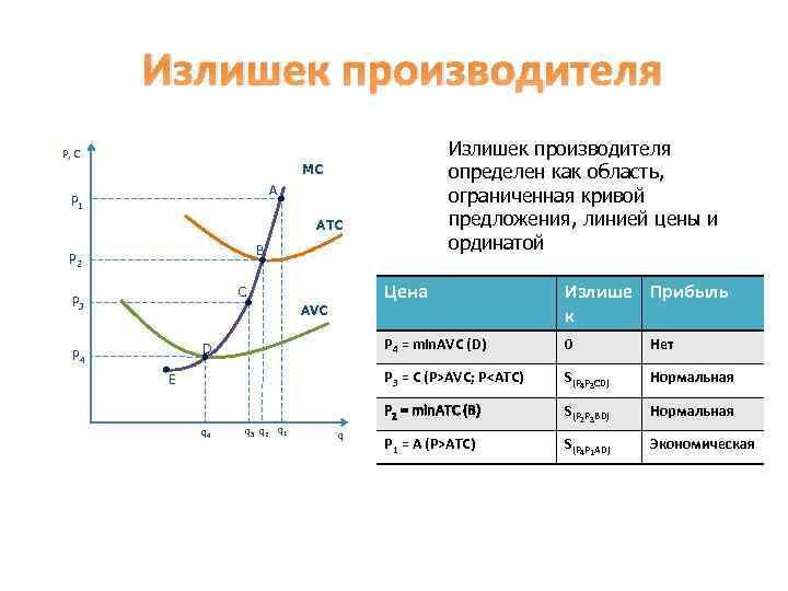 Излишек производителя определен как область, ограниченная кривой предложения, линией цены и ординатой P, C