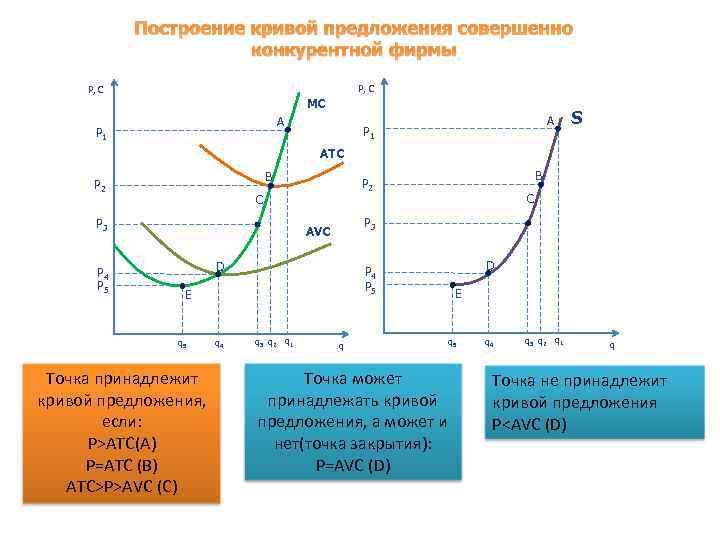 Построение кривой предложения совершенно конкурентной фирмы P, C MC A P 1 S A