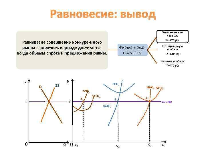 Равновесие: вывод Экономическую прибыль P>ATC (A) Равновесие совершенно конкурентного рынка в коротком периоде достигается