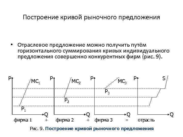 Построение кривой рыночного предложения • Отраслевое предложение можно получить путём горизонтального суммирования кривых индивидуального