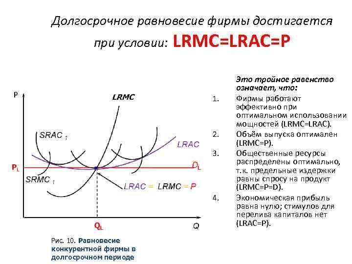 Долгосрочное равновесие фирмы достигается при условии: LRMC=LRAC=P 1. 2. 3. 4. Рис. 10. Равновесие