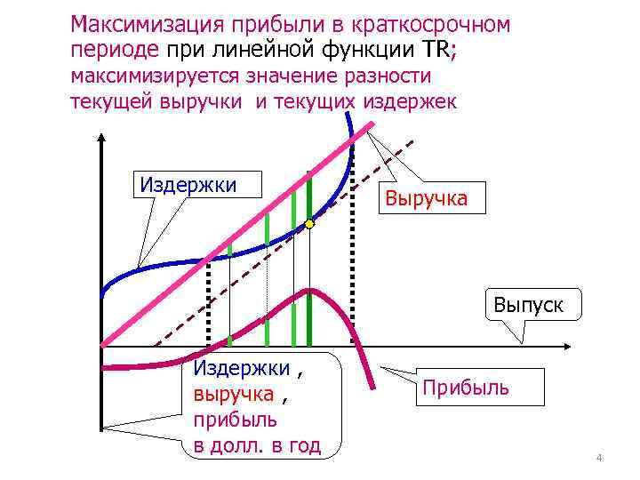Максимизация прибыли в краткосрочном периоде при линейной функции TR; максимизируется значение разности текущей выручки