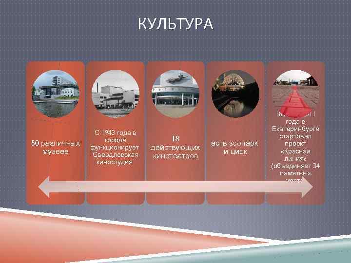 КУЛЬТУРА 50 различных музеев С 1943 года в городе функционирует Свердловская киностудия 18 действующих
