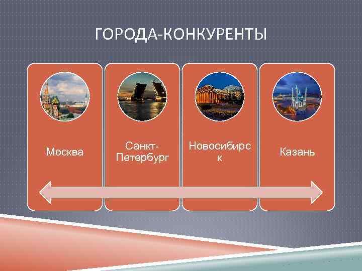 ГОРОДА-КОНКУРЕНТЫ Москва Санкт. Петербург Новосибирс к Казань