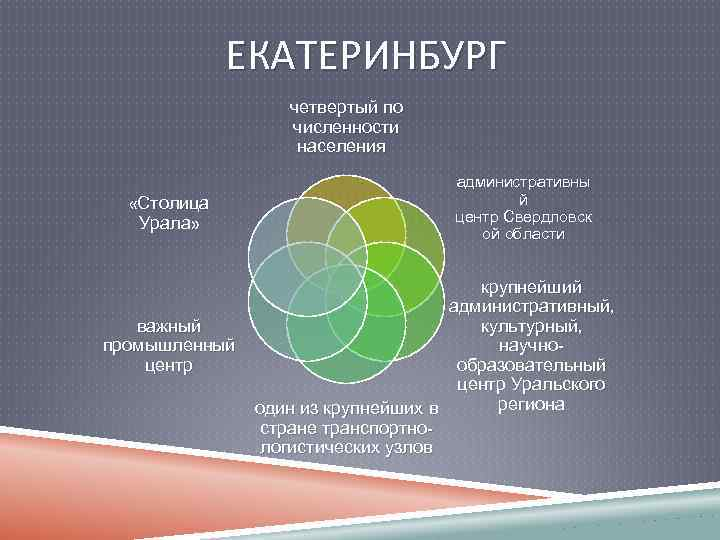 ЕКАТЕРИНБУРГ четвертый по численности населения «Столица Урала» важный промышленный центр административны й центр Свердловск