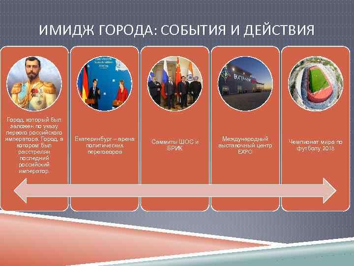 ИМИДЖ ГОРОДА: СОБЫТИЯ И ДЕЙСТВИЯ Город, который был заложен по указу первого российского императора.