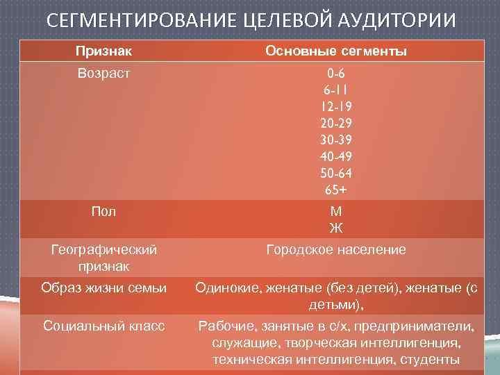 СЕГМЕНТИРОВАНИЕ ЦЕЛЕВОЙ АУДИТОРИИ Признак Основные сегменты Возраст 0 -6 6 -11 12 -19 20