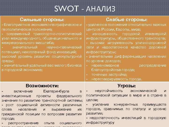 SWOT - АНАЛИЗ Сильные стороны: Слабые стороны: - благоприятное экономико-географическое и геополитическое положение; -