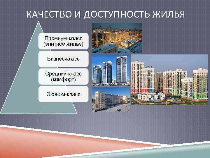 КАЧЕСТВО И ДОСТУПНОСТЬ ЖИЛЬЯ Премиум-класс (элитное жилье) Бизнес-класс Средний класс (комфорт) Эконом-класс