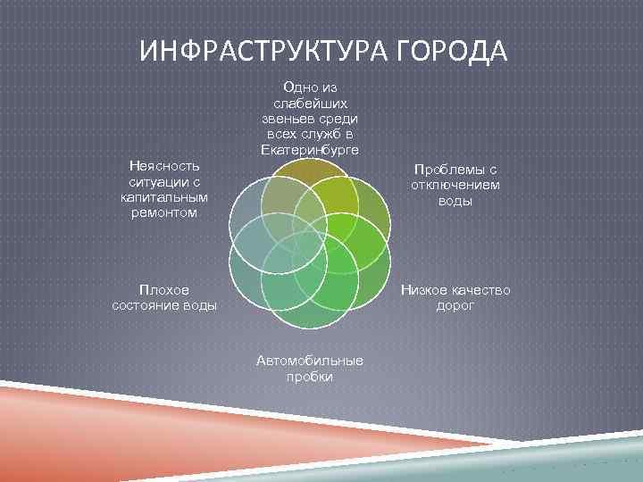 ИНФРАСТРУКТУРА ГОРОДА Одно из слабейших звеньев среди всех служб в Екатеринбурге Неясность ситуации с