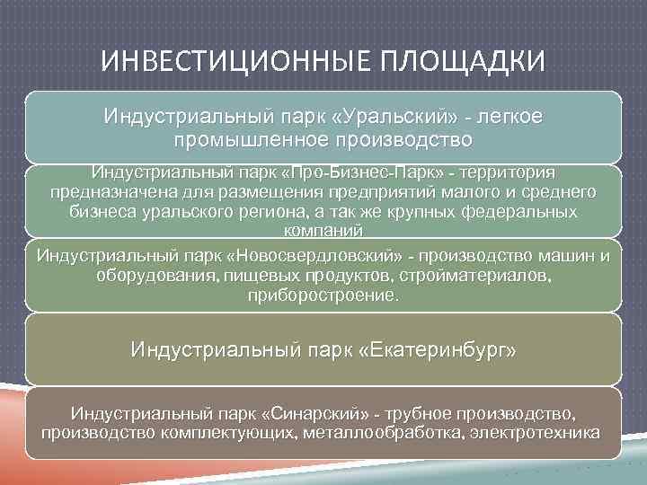 ИНВЕСТИЦИОННЫЕ ПЛОЩАДКИ Индустриальный парк «Уральский» - легкое промышленное производство Индустриальный парк «Про-Бизнес-Парк» - территория