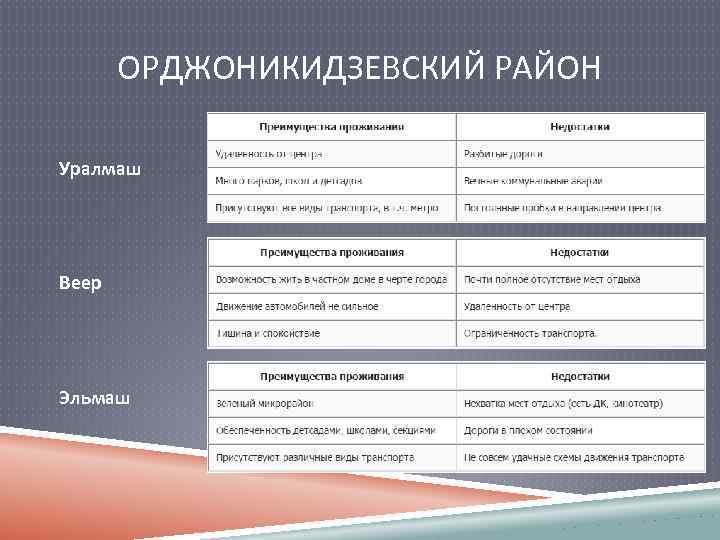 ОРДЖОНИКИДЗЕВСКИЙ РАЙОН Уралмаш Веер Эльмаш