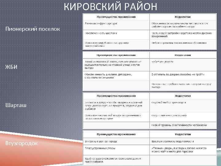 КИРОВСКИЙ РАЙОН Пионерский поселок ЖБИ Шарташ Втузгородок
