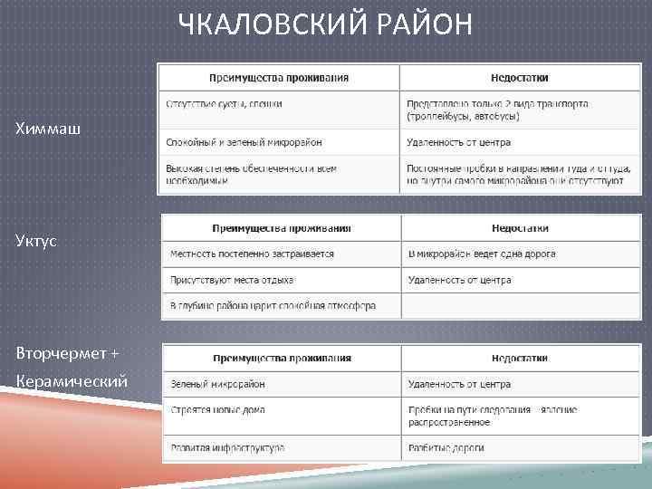 ЧКАЛОВСКИЙ РАЙОН Химмаш Уктус Вторчермет + Керамический