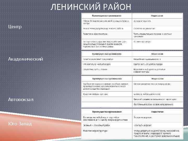 ЛЕНИНСКИЙ РАЙОН Центр Академический Автовокзал Юго-Запад