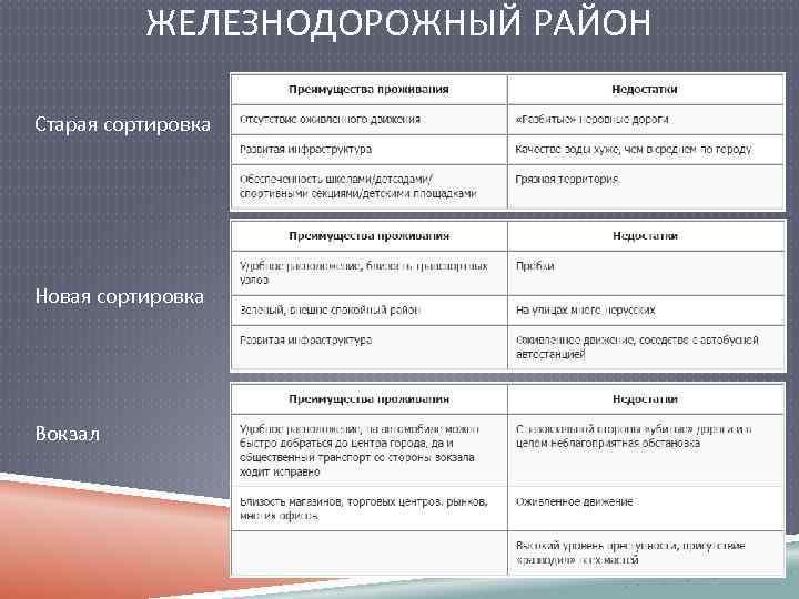 ЖЕЛЕЗНОДОРОЖНЫЙ РАЙОН Старая сортировка Новая сортировка Вокзал