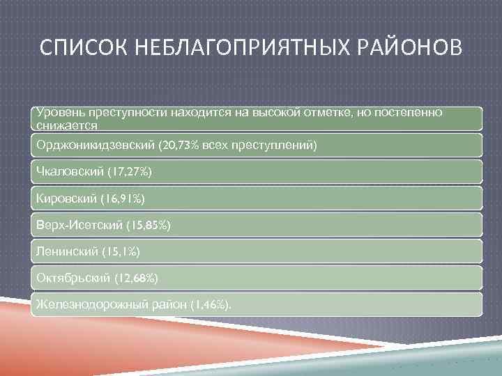 СПИСОК НЕБЛАГОПРИЯТНЫХ РАЙОНОВ Уровень преступности находится на высокой отметке, но постепенно снижается Орджоникидзевский (20,