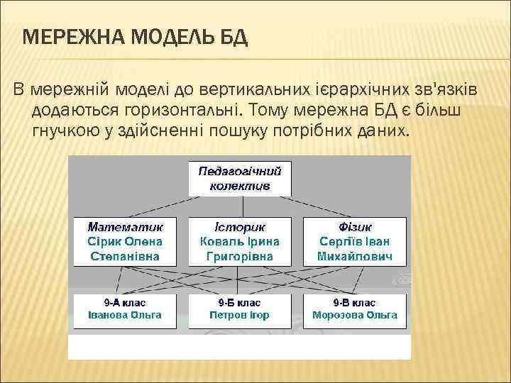 МЕРЕЖНА МОДЕЛЬ БД В мережній моделі до вертикальних ієрархічних зв'язків додаються горизонтальні. Тому мережна