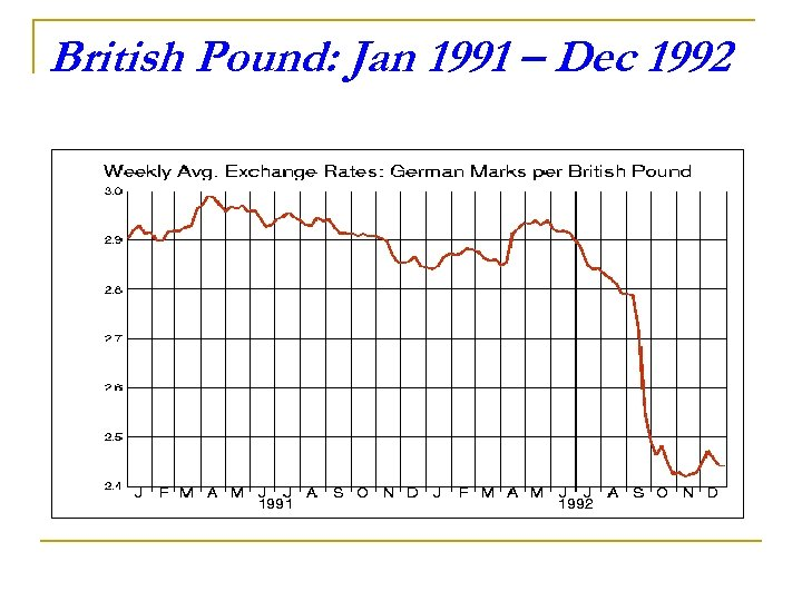 British Pound: Jan 1991 – Dec 1992