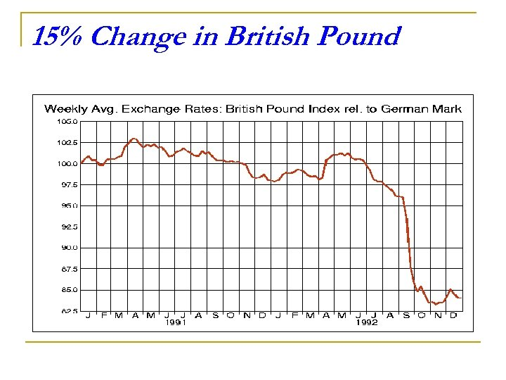 15% Change in British Pound