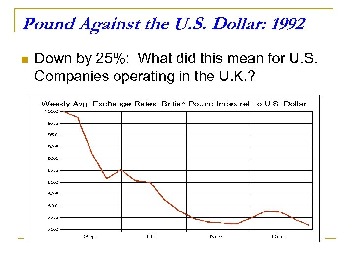 Pound Against the U. S. Dollar: 1992 n Down by 25%: What did this