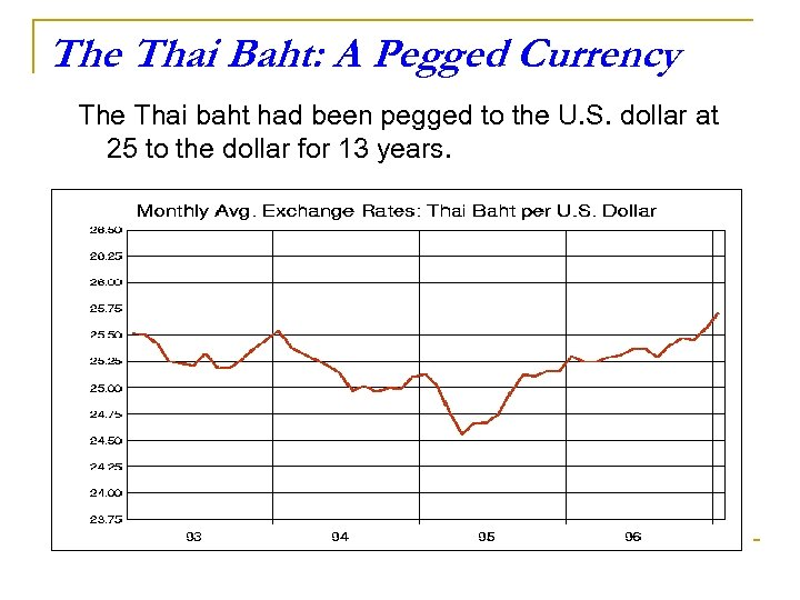 The Thai Baht: A Pegged Currency The Thai baht had been pegged to the