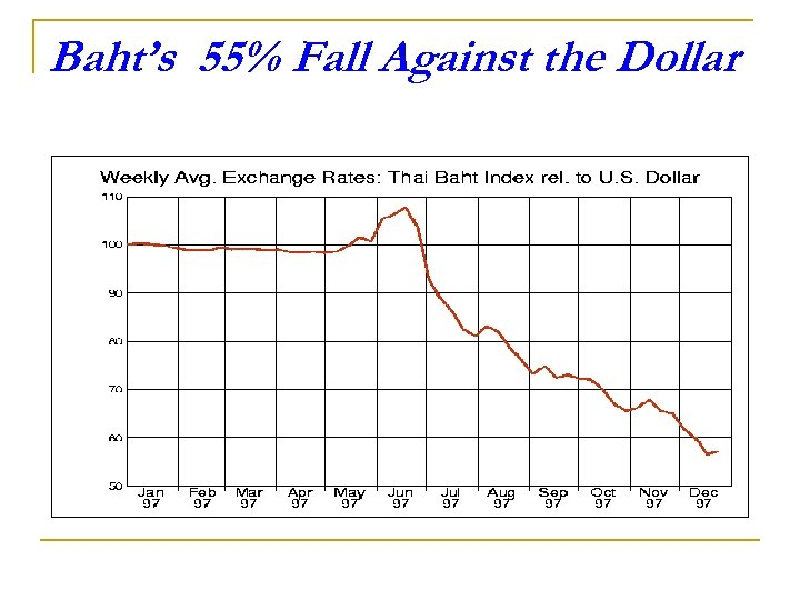 Baht's 55% Fall Against the Dollar