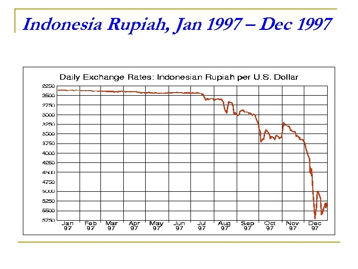 Indonesia Rupiah, Jan 1997 – Dec 1997