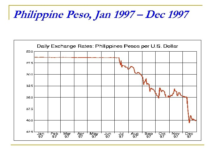 Philippine Peso, Jan 1997 – Dec 1997