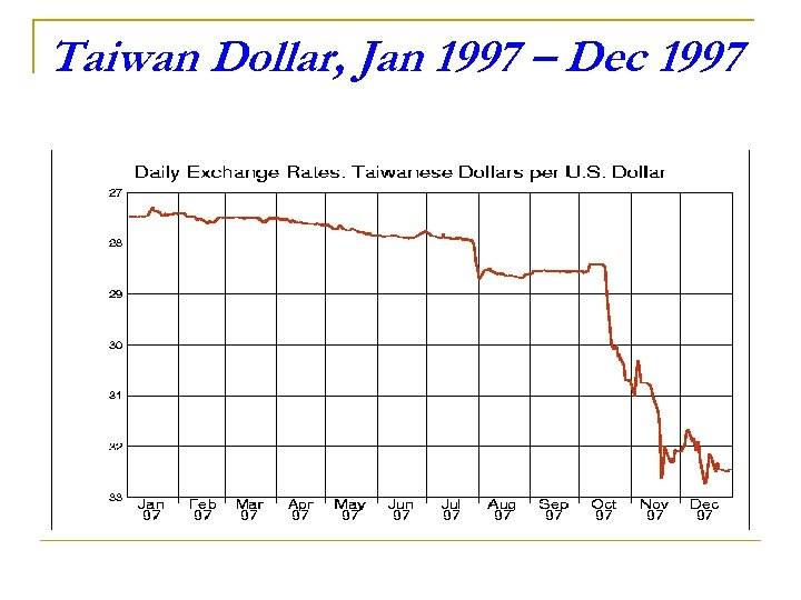 Taiwan Dollar, Jan 1997 – Dec 1997