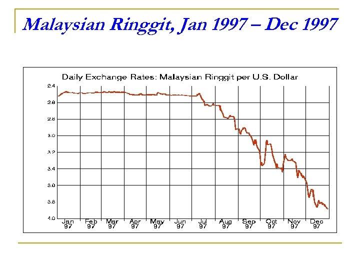 Malaysian Ringgit, Jan 1997 – Dec 1997