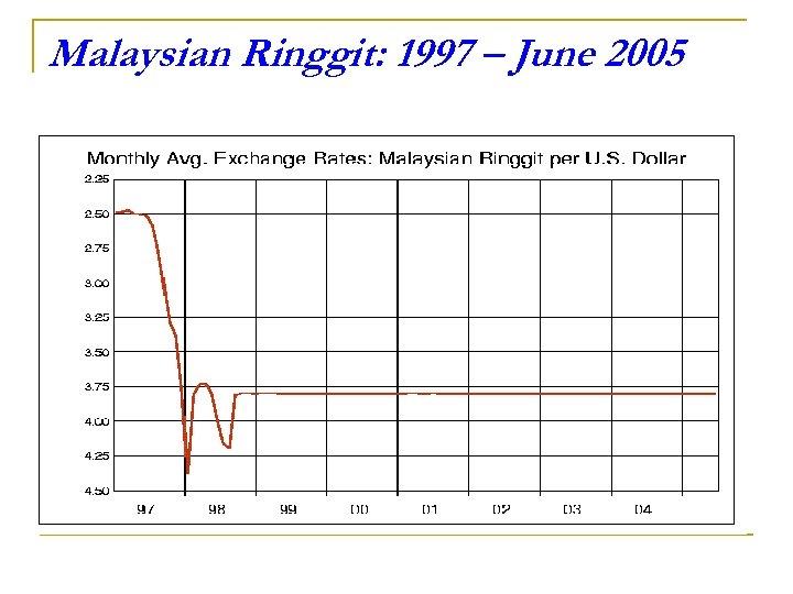 Malaysian Ringgit: 1997 – June 2005