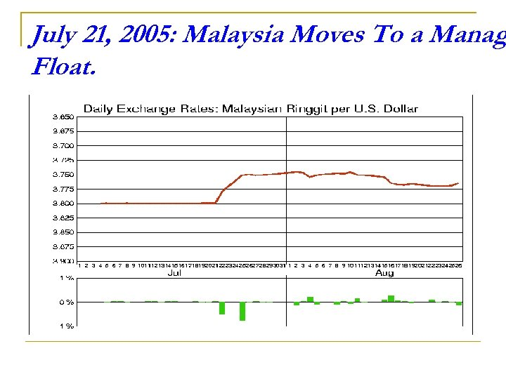 July 21, 2005: Malaysia Moves To a Manag Float.