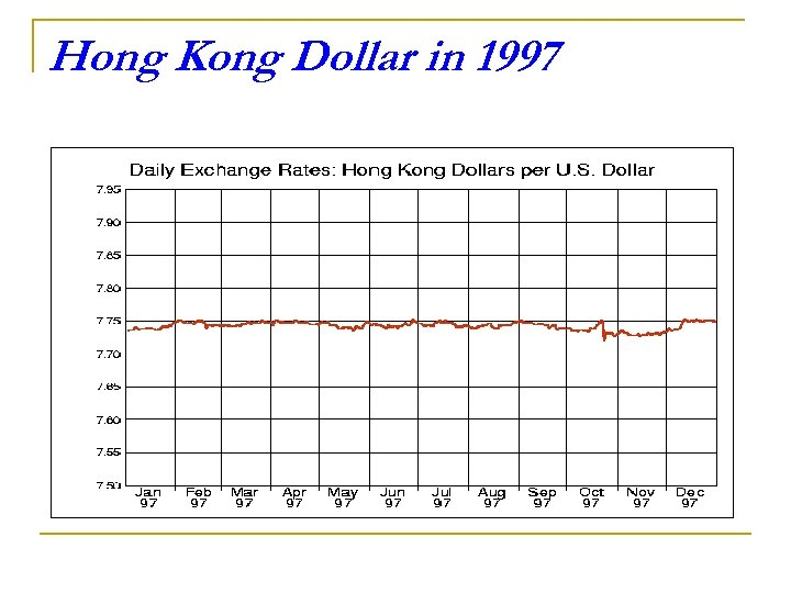 Hong Kong Dollar in 1997