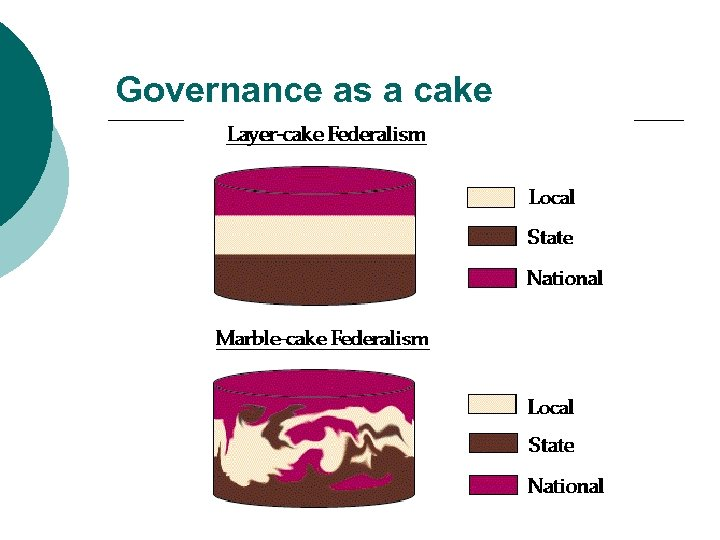Governance as a cake
