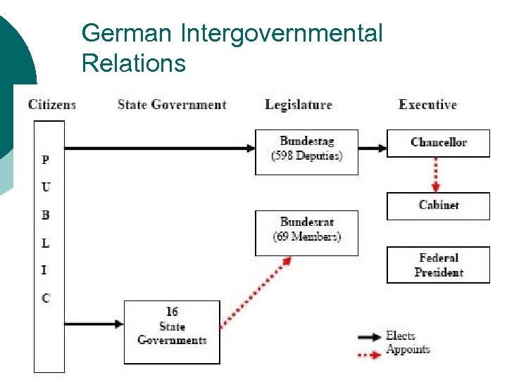 German Intergovernmental Relations