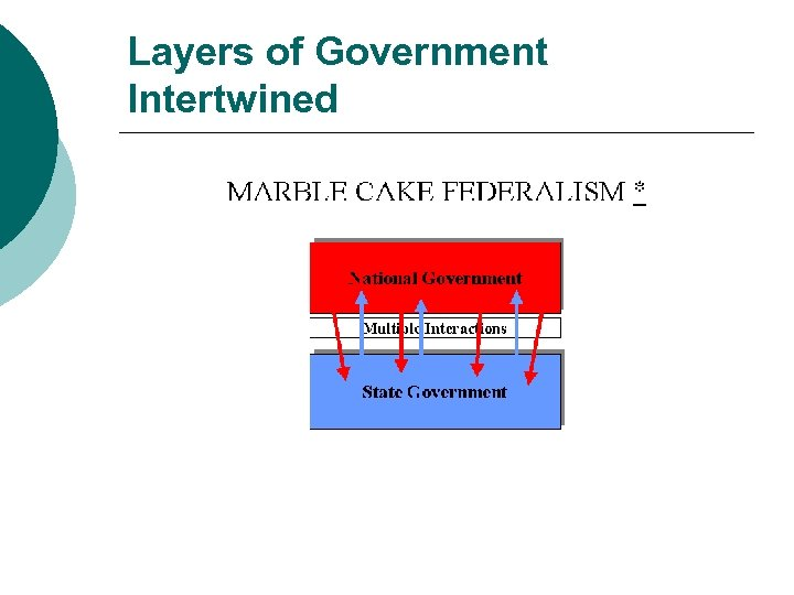 Layers of Government Intertwined