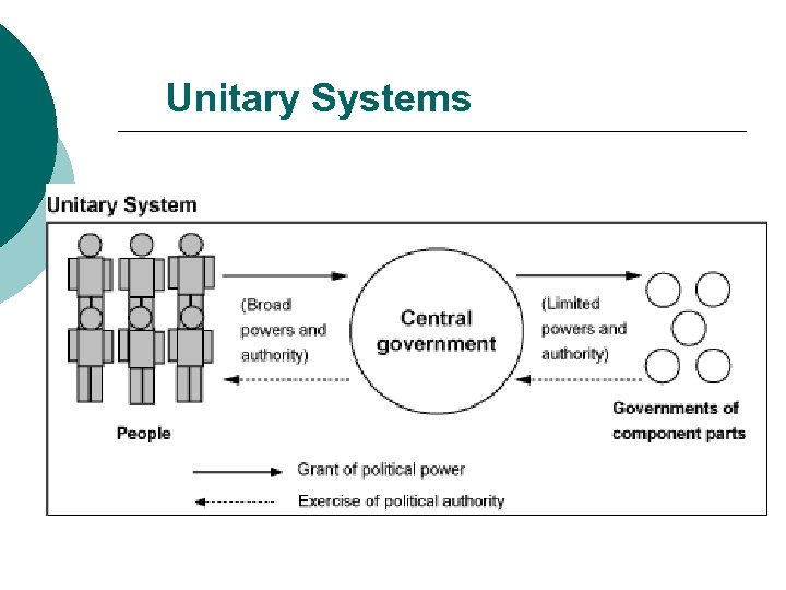Unitary Systems