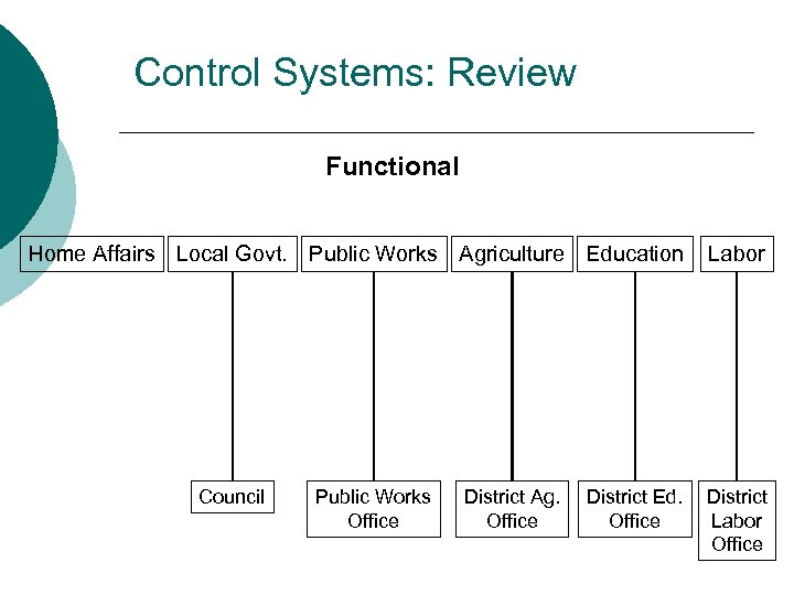 Control Systems: Review Functional Home Affairs Local Govt. Public Works Agriculture Education Council Public