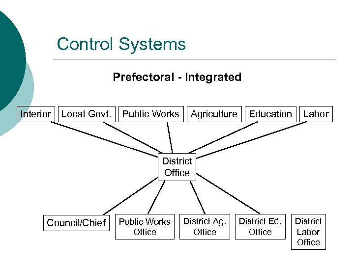Control Systems Prefectoral - Integrated Interior Local Govt. Public Works Agriculture Education Labor District