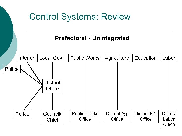Control Systems: Review Prefectoral - Unintegrated Interior Local Govt. Public Works Agriculture Education Labor