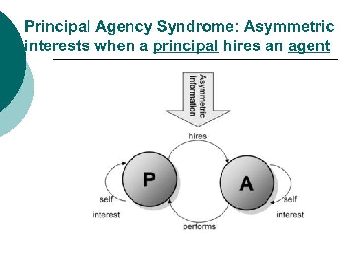 Principal Agency Syndrome: Asymmetric interests when a principal hires an agent