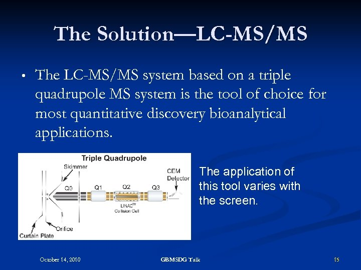 The Solution—LC-MS/MS • The LC-MS/MS system based on a triple quadrupole MS system is
