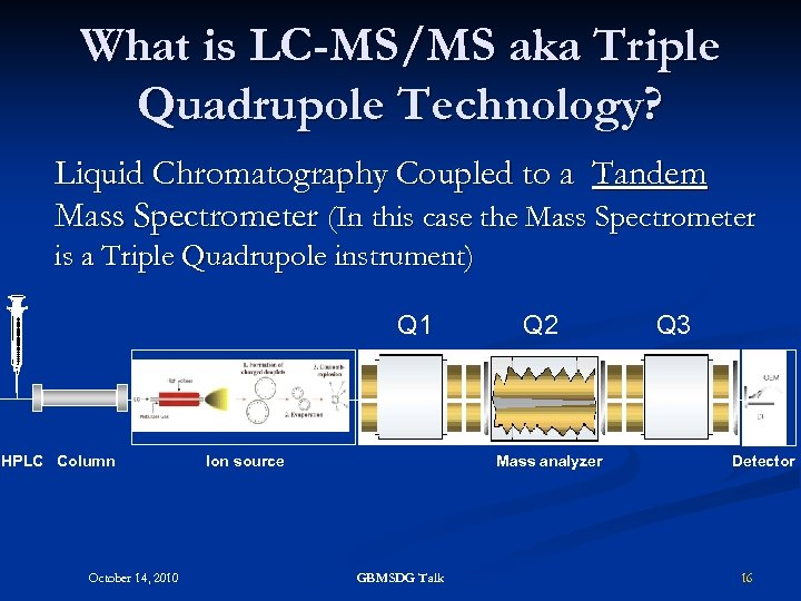 What is LC-MS/MS aka Triple Quadrupole Technology? Liquid Chromatography Coupled to a Tandem Mass