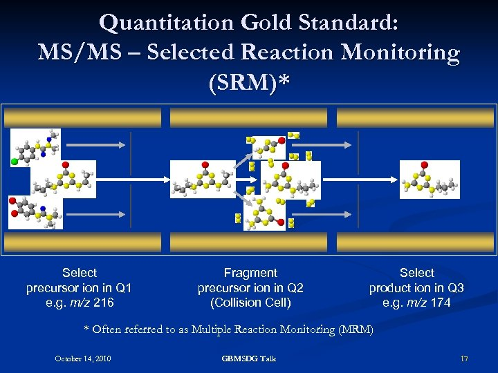 Quantitation Gold Standard: MS/MS – Selected Reaction Monitoring (SRM)* Select precursor ion in Q