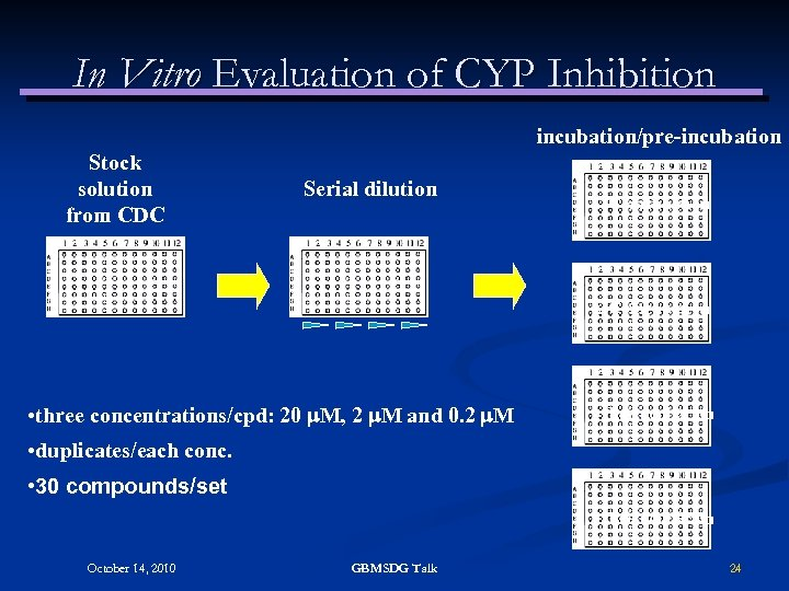 In Vitro Evaluation of CYP Inhibition incubation/pre-incubation Stock solution from CDC Serial dilution 1.