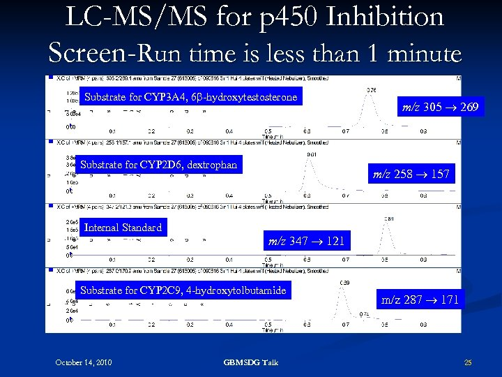LC-MS/MS for p 450 Inhibition Screen-Run time is less than 1 minute Substrate for