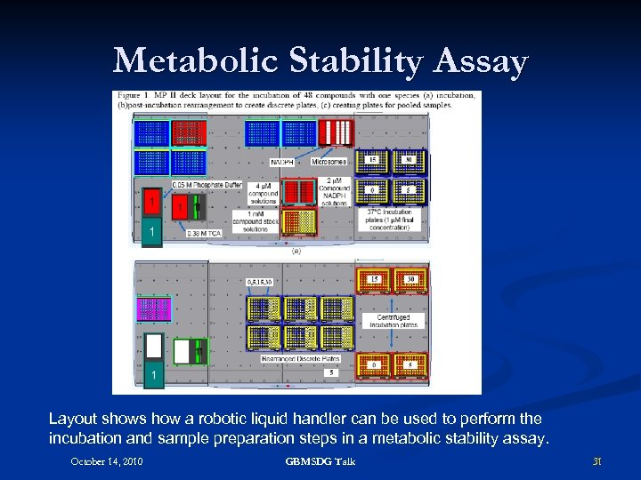 Metabolic Stability Assay Layout shows how a robotic liquid handler can be used to